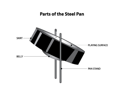 Parts of the steel pan